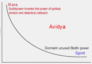 The inversed state of Avidya (1)